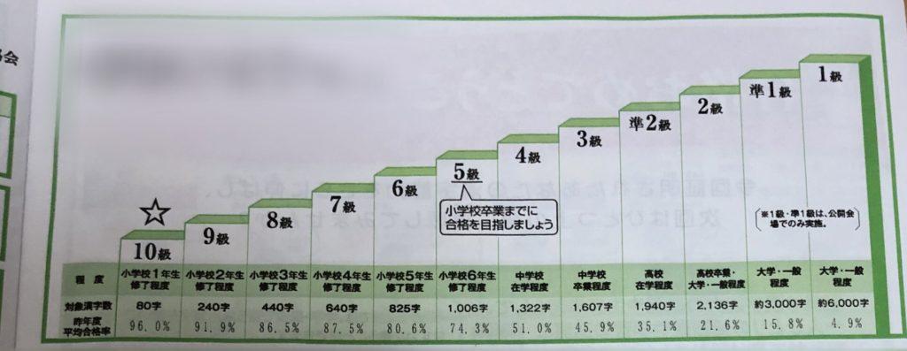 漢検合格率